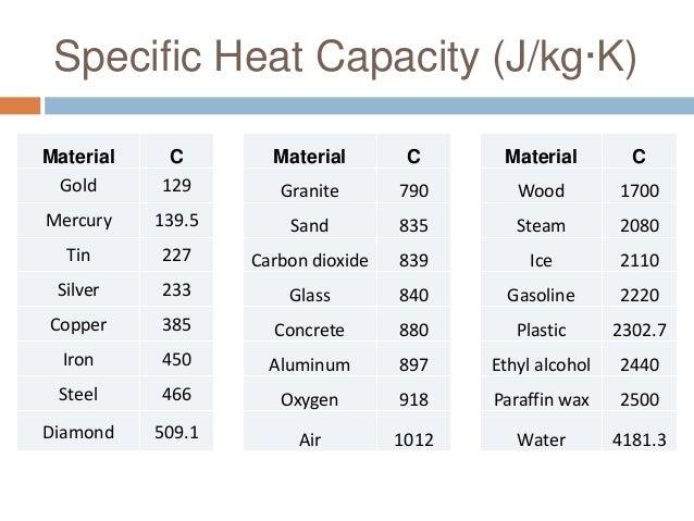 specific heat of iron