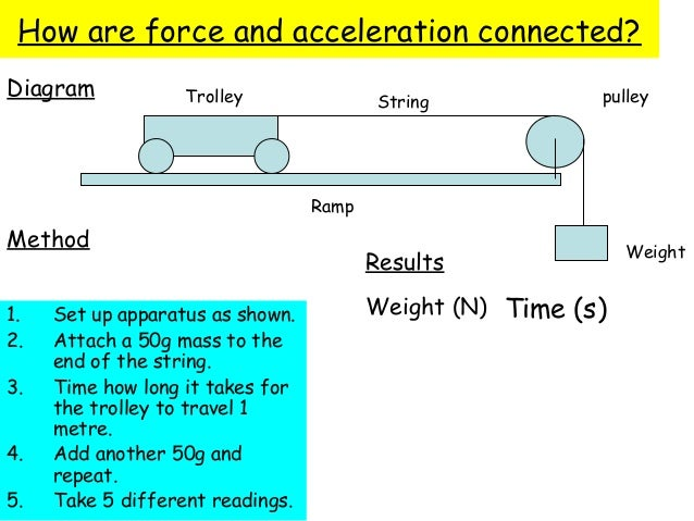 experiment on the relationship between accelaretion force and mass Our goals of the experiment was to study and understand the relationships between acceleration and mass with a fixed force, and between acceleration and force with a fixed mass and most importantly, to explore the newton's second law of motion, ie force=mass x acceleration(f=ma).