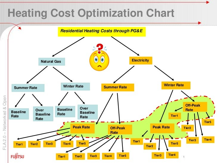 Heating Cost Optimization Chart<br />1<br />Residential Heating Costs through PG&E<br />Electricity<br />Natural Gas<br />...
