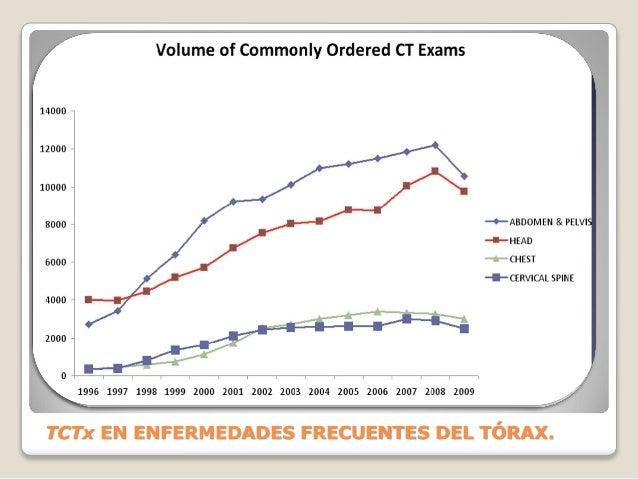 TCTx EN ENFERMEDADES FRECUENTES DEL TÓRAX.