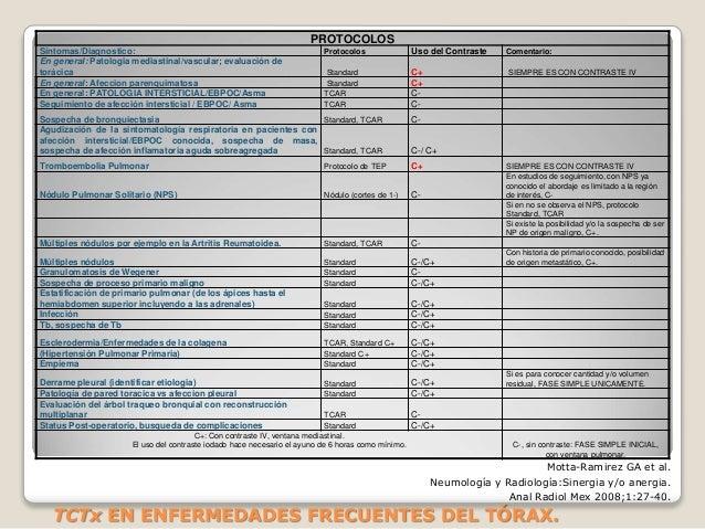 PROTOCOLOS Síntomas/Diagnostico: Protocolos Uso del Contraste Comentario: En general: Patologia mediastinal/vascular; eval...