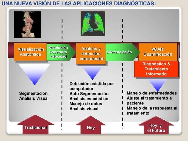 Manejo de enfermedades Ajuste al tratamiento al paciente Manejo de la respuesta al tratamiento Visualización Anatómica Aná...