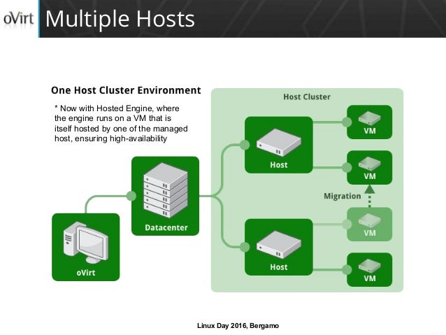 oVirt – open your virtual datacenter