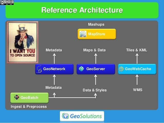 Reference Architecture GeoWebCacheGeoServer GeoBatch GeoNetwork MapStore Ingest & Preprocess Metadata Maps & Data Tiles & ...
