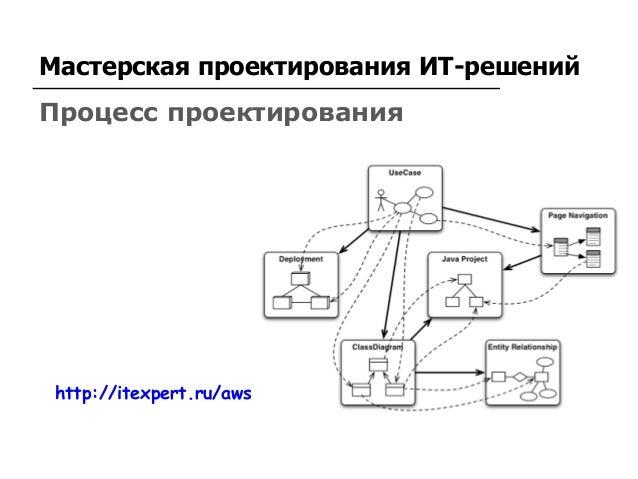 Архитектура ИТ решений Мастерская проектирования ИТ-решений http://itexpert.ru/aws Процесс проектирования