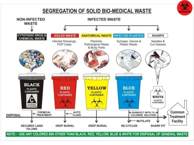 Biomedical Waste Management DrPraveen Doddamani
