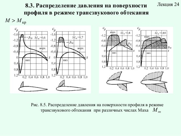 8.3. Распределение давления на поверхности профиля в режиме трансзвукового обтекания  Лекция24  M > M кр   ...