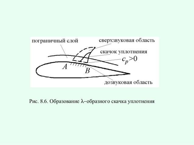Рис.8.6.Образованиеλ−образногоскачкауплотнения