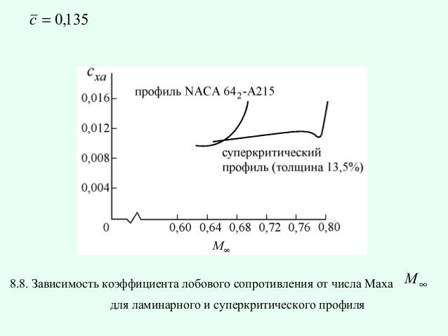 c = 0,135  8.8. Зависимость коэффициента лобового сопротивления от числа Маха для ламинарного и суперкритического профиля ...