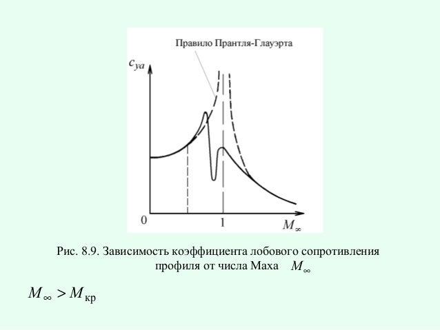Рис. 8.9. Зависимость коэффициента лобового сопротивления профиля от числа Маха M ∞  M ∞ > M кр