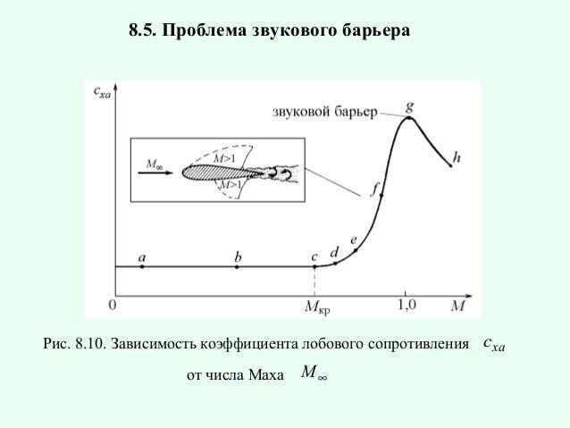8.5. Проблема звукового барьера  Рис. 8.10. Зависимость коэффициента лобового сопротивления с xa от числа Маха  M∞