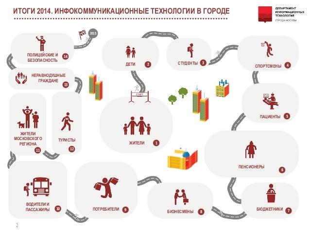 Единый Информационно Расчетный Центр Города Москвы