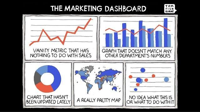 Daten-basiertes Marketing braucht Dashboards über den gesamten Funnel.