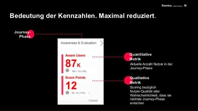 Namics. A Merkle Company Interpretation. Marketing-strategische Ebene. 17 Erneute Investition in Sichtbarkeit notwendig Up...