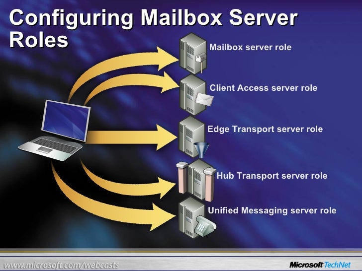 Configuring Mailbox Server Roles Edge Transport server role Mailbox server role Unified Messaging server role Client Acces...