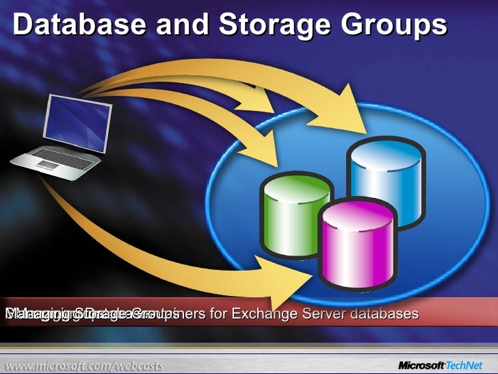 Database and Storage Groups Storage groups are containers for Exchange Server databases  Managing Databases Managing Stora...