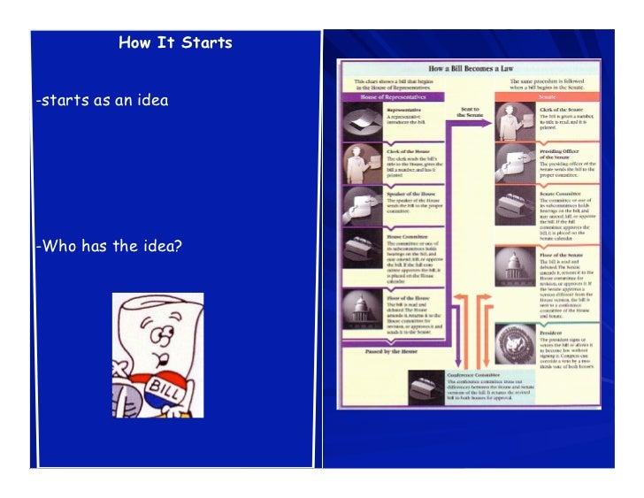 How It Starts-starts as an idea-Who has the idea?