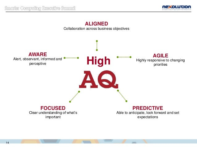 High ALIGNED Collaboration across business objectives FOCUSED Clear understanding of what's important PREDICTIVE Able to a...