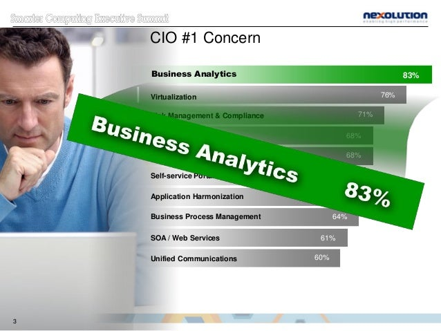 CIO #1 Concern Business Analytics 83% Virtualization 76% Risk Management & Compliance 71% Mobility Solutions 68% Customer ...