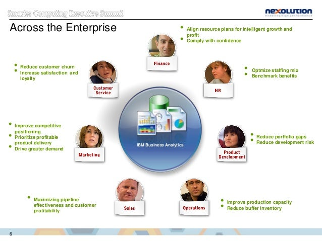 Across the Enterprise  Improve competitive positioning  Prioritize profitable product delivery  Drive greater demand  ...