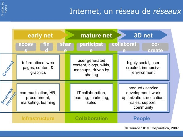 slidedby nereÿs © Internet, un réseau de réseaux acces s fin d shar e participat e collaborat e co- create informational w...