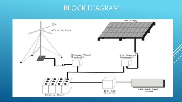 hybrid solar wind power generation system rh slideshare net Fossil Fuel Power Plant Diagram Fossil Fuel Power Plant Diagram