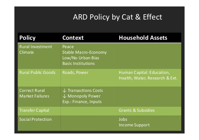 Who needs what?  A: Step Up B: Step Up C: Step Out Chronic Poor:  Hang In  Rural Investment  Climate  Rural Public  Goods ...
