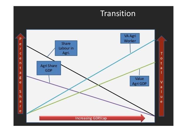 Transition  Increasing GDP/cap  P  e  r  c  e  n  t  a  g  e  S  h  a  r  e  T  o  t  a  l  V  a  l  u  e  Share  Labour i...