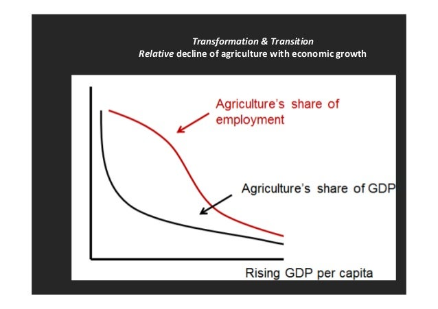 Transformation & Transition  Relative decline of agriculture with economic growth