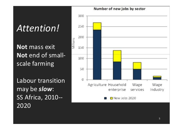Attention!  Not mass exit  Not end of small-scale  farming  Labour transition  may be slow:  SS Africa, 2010--  2020  5