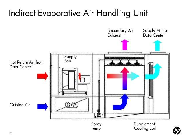 Indirect Evaporative Cooler : Evaporative cooling munters indirect