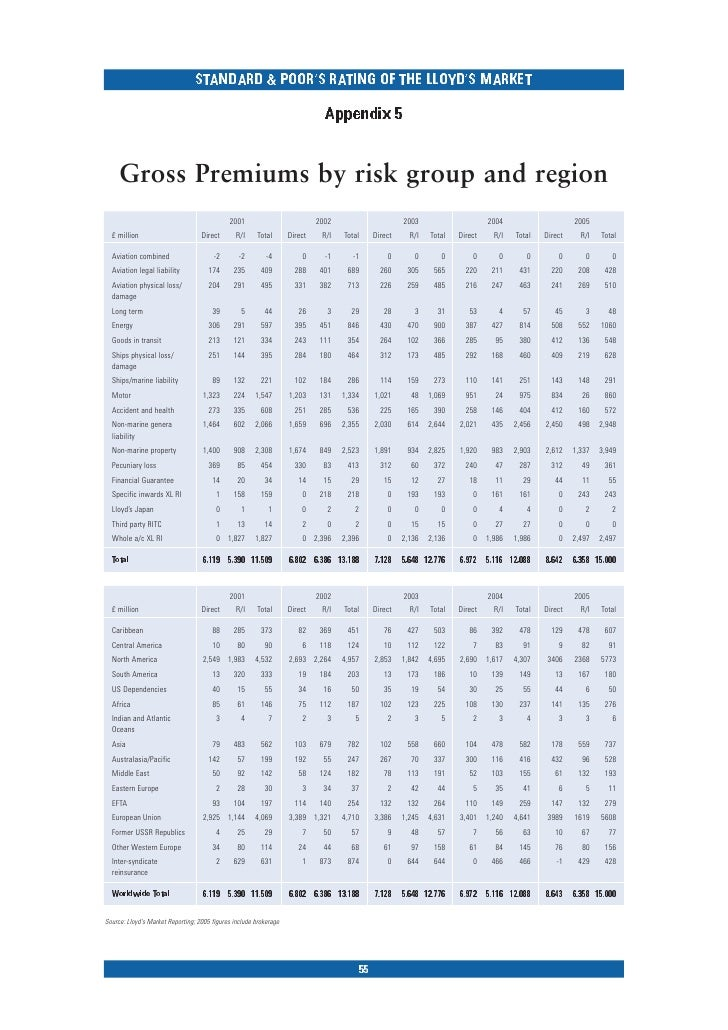 Standard & Poor's Rating of the Lloyd's Market