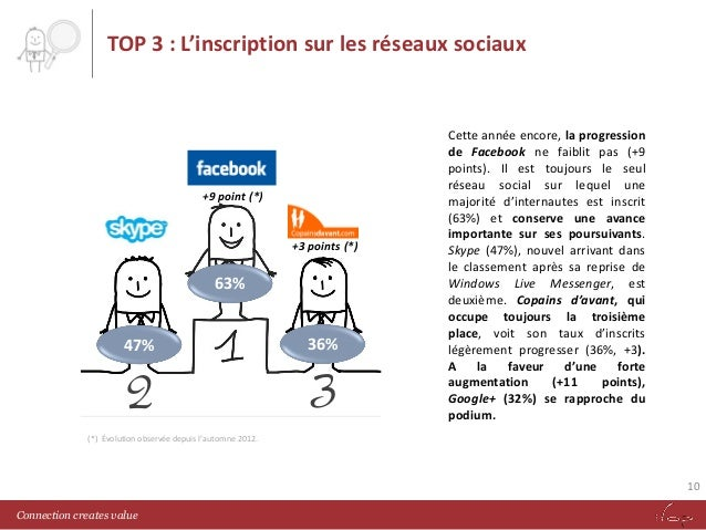 TOP 3 : L'inscription sur les réseaux sociaux  +9 point (*)  +3 points (*)  63% 47%  2  36%  3  Cette année encore, la pro...