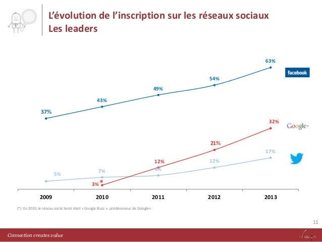 L'évolution de l'inscription sur les réseaux sociaux Les leaders 63% 54% 49% 43%  37% 32%  21% 17%  5%  7%  12% 8%  12%  2...