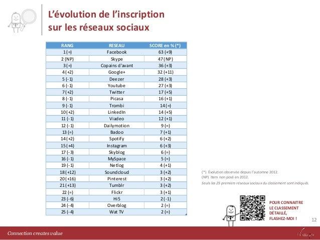 L'évolution de l'inscription sur les réseaux sociaux RANG 1 (=) 2 (NP) 3 (=) 4 (+2) 5 (-1) 6 (-1) 7 (+2) 8 (-1) 9 (-1) 10 ...