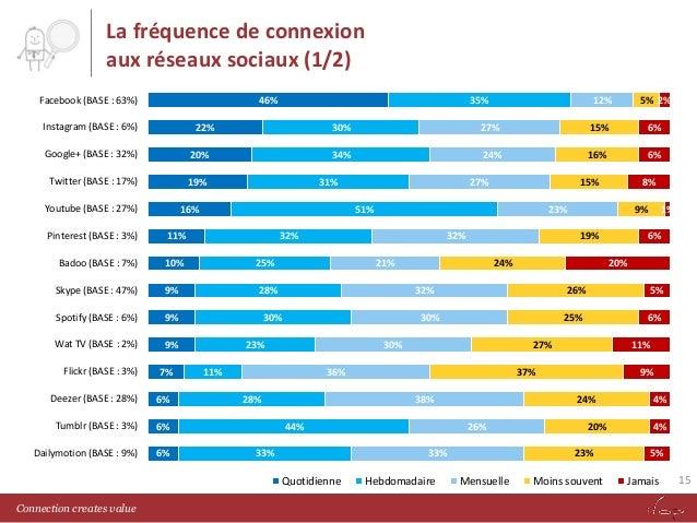 La fréquence de connexion aux réseaux sociaux (1/2) Facebook (BASE : 63%)  46%  Instagram (BASE : 6%)  35%  22%  Google+ (...