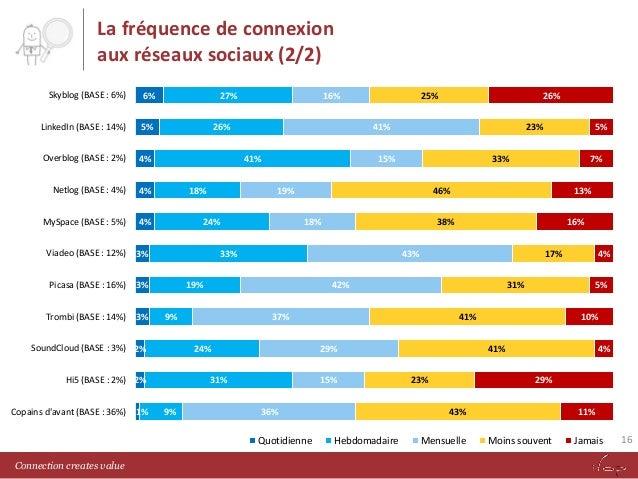 La fréquence de connexion aux réseaux sociaux (2/2) Skyblog (BASE : 6%)  6%  LinkedIn (BASE : 14%)  5%  Overblog (BASE : 2...