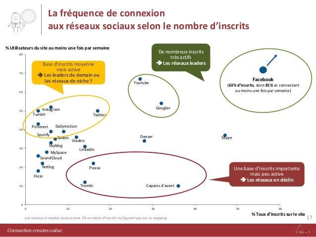 La fréquence de connexion aux réseaux sociaux selon le nombre d'inscrits % Utilisateurs du site au moins une fois par sema...