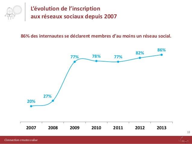 L'évolution de l'inscription aux réseaux sociaux depuis 2007 86% des internautes se déclarent membres d'au moins un réseau...