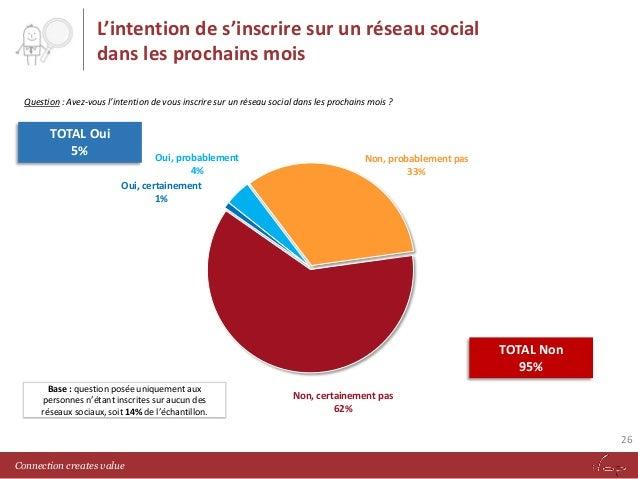 L'intention de s'inscrire sur un réseau social dans les prochains mois Question : Avez-vous l'intention de vous inscrire s...