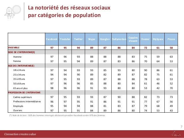 La notoriété des réseaux sociaux par catégories de population  Facebook Youtube  Twitter  Skype  Google+ Dailymotion  Copa...
