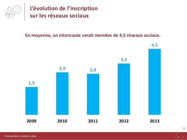 L'évolution de l'inscription sur les réseaux sociaux En moyenne, un internaute serait membre de 4,5 réseaux sociaux. 4,5 3...