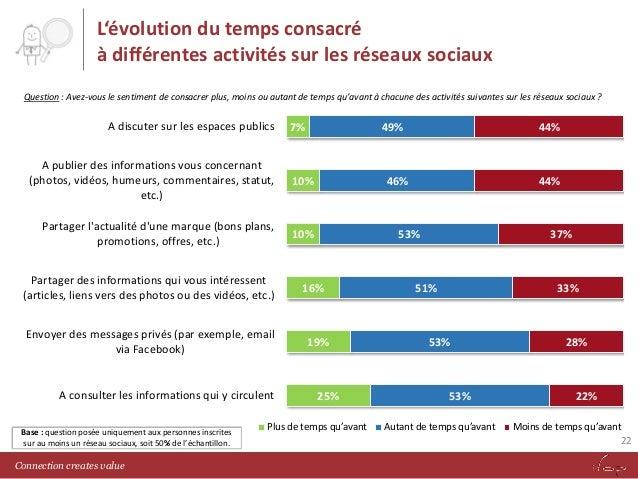 L'évolution du temps consacré à différentes activités sur les réseaux sociaux Question : Avez-vous le sentiment de consacr...
