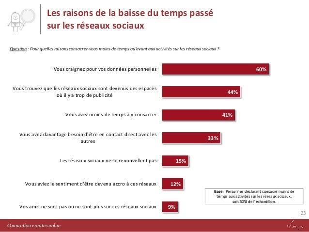Les raisons de la baisse du temps passé sur les réseaux sociaux Question : Pour quelles raisons consacrez-vous moins de te...