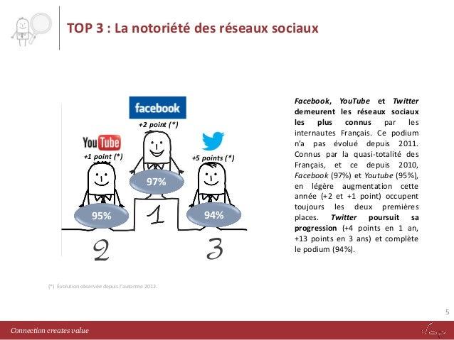 TOP 3 : La notoriété des réseaux sociaux  +2 point (*)  +1 point (*)  +5 points (*)  97% 95%  2  94%  3  Facebook, YouTube...