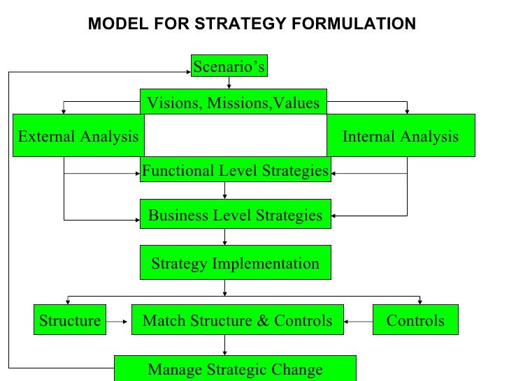 role of ethics in strategy formulation Corporate social responsibility an implementation guide for business paul hohnen, author jason potts, editor.