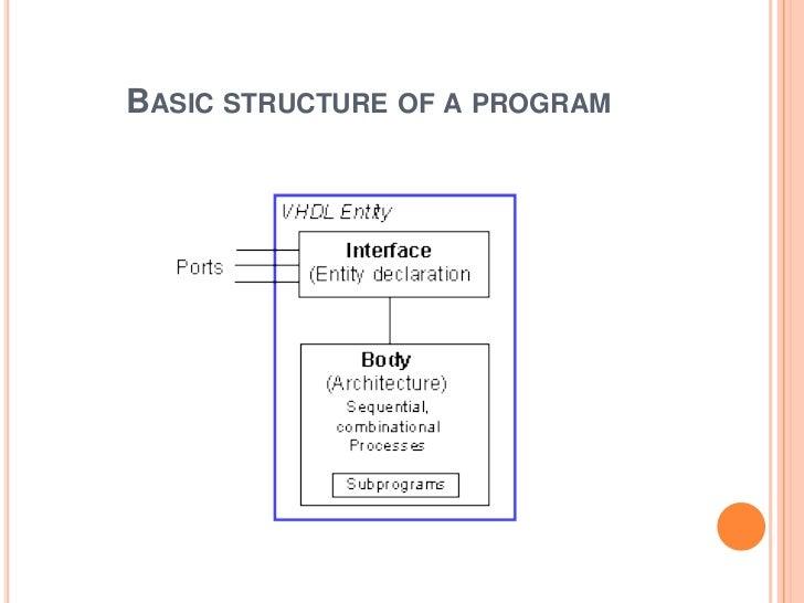 Basics of Vhdl