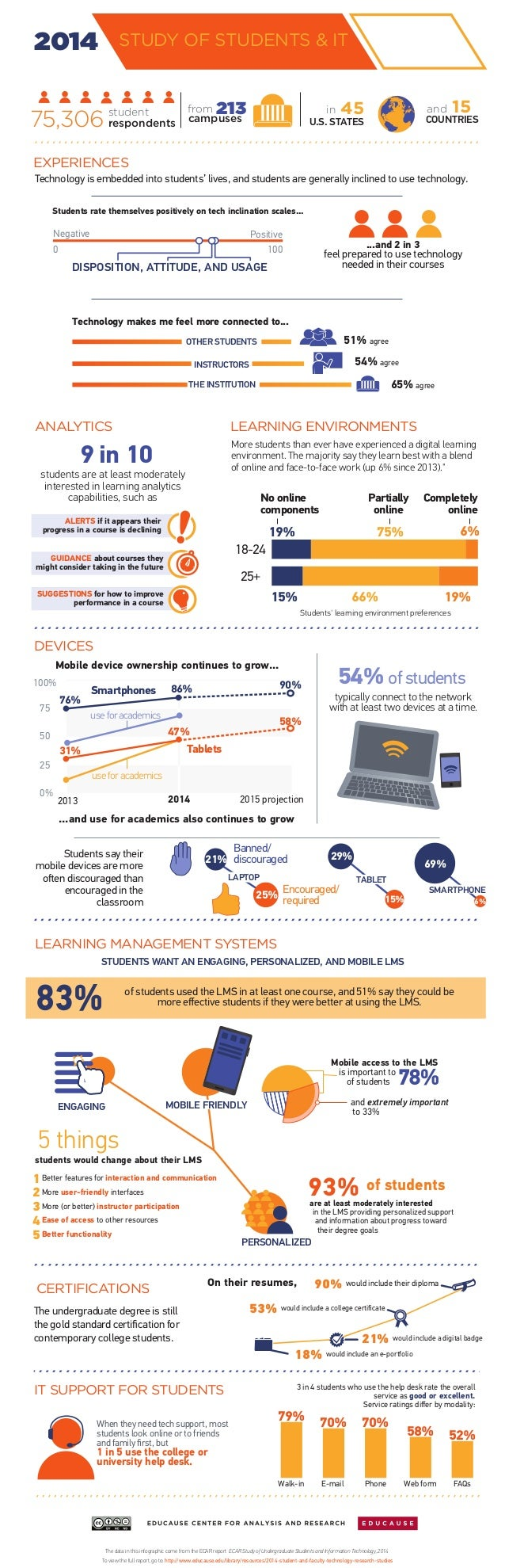 2014 STUDY OF STUDENTS & IT  student from in  45  respondents  and 15  EXPERIENCES  Technology is embedded into students' ...
