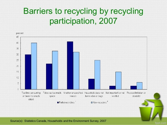 essay on recycling participation Recycling essay conclusion with writing reflection essay example  the  factors influencing participation and usage of recycling sites among.