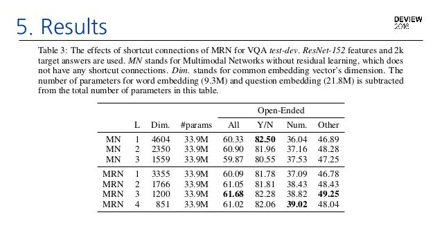 Multimodal Residual Learning for Visual Question-Answering